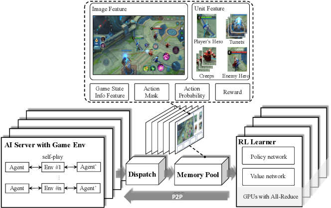 Figure 2 for Mastering Complex Control in MOBA Games with Deep Reinforcement Learning