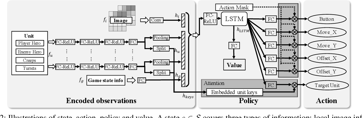 Figure 3 for Mastering Complex Control in MOBA Games with Deep Reinforcement Learning