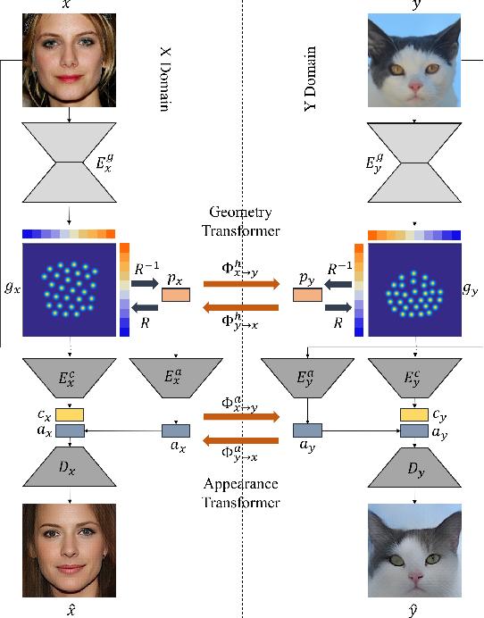 Figure 2 for TransGaGa: Geometry-Aware Unsupervised Image-to-Image Translation