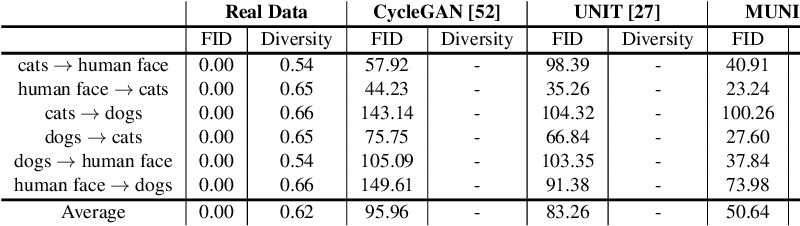 Figure 3 for TransGaGa: Geometry-Aware Unsupervised Image-to-Image Translation