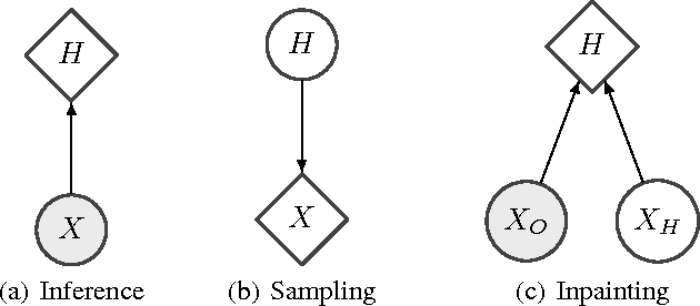 Figure 1 for NICE: Non-linear Independent Components Estimation