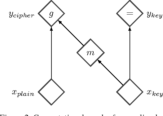 Figure 2 for NICE: Non-linear Independent Components Estimation