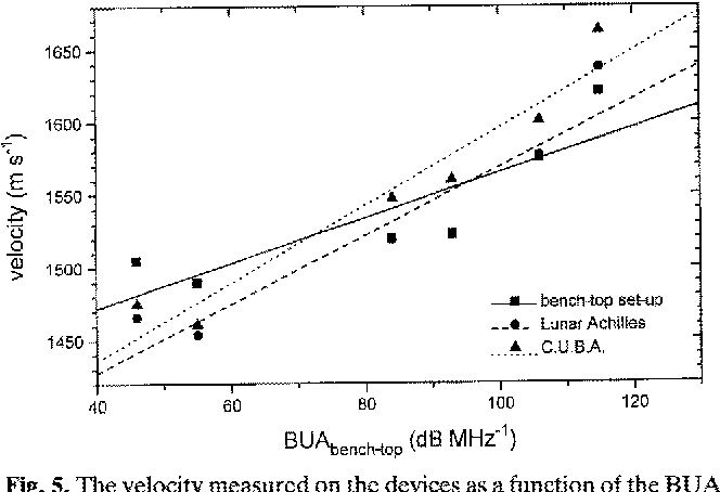 Fig. 5. The velocity measured on the devices as a function of the BU A measured on the bench-top equipment. The regression lines are also given.