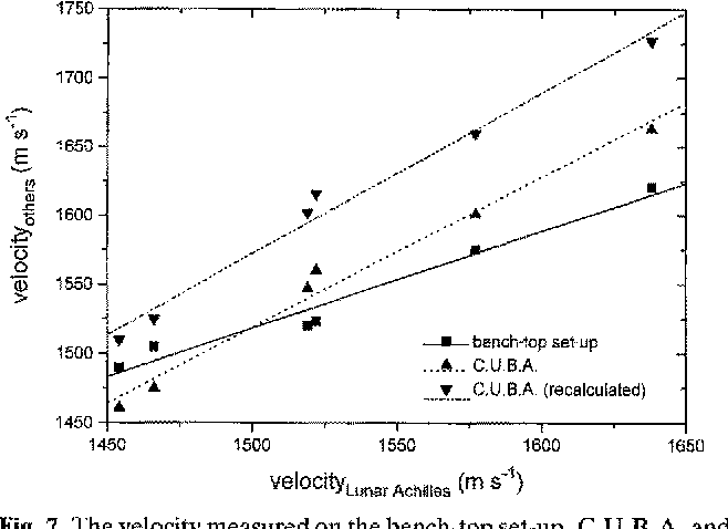Fig. 7. The velocity measured on the bench-top set-up, C.U.B.A, and the recalculated values from the C.U.B.A, with different porosities. The regression lines are also given.