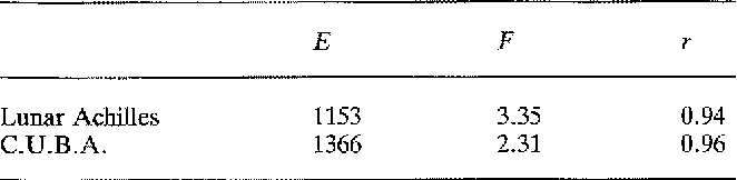 Table 5. The correlation coefficient (r) and the regression parameters (E, F) from the linear regression for the SOS as a function of the BU A measured with the devices