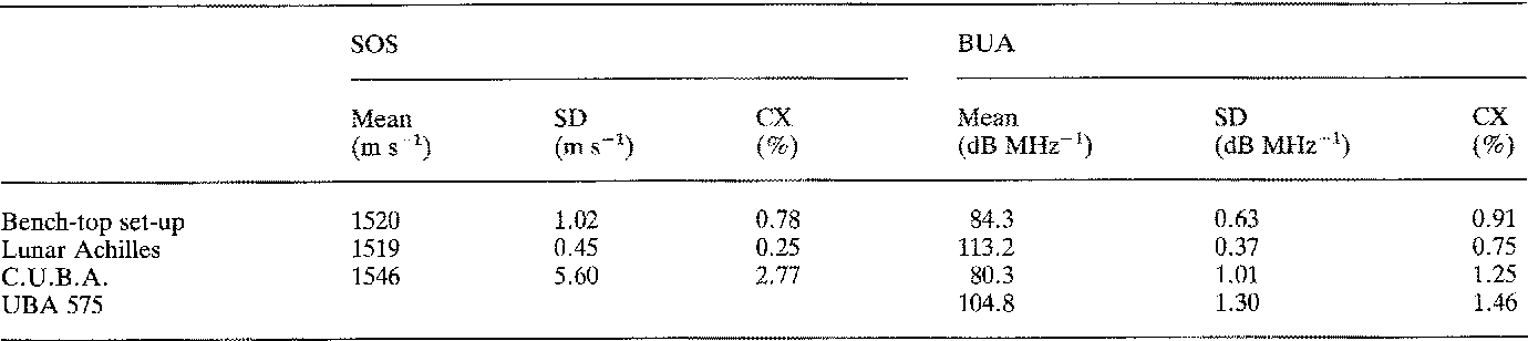 Table 10. Mean, SD and CX calculated from five measurements on the 72% porosity phantom using different devices