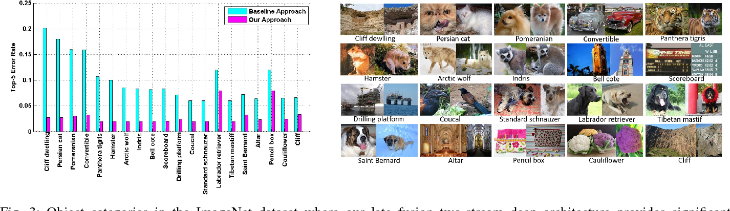 Figure 3 for Binary Patterns Encoded Convolutional Neural Networks for Texture Recognition and Remote Sensing Scene Classification
