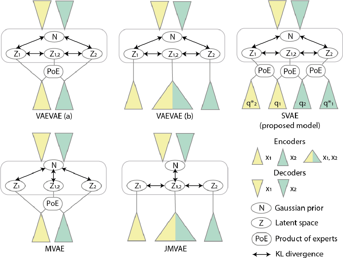 Figure 1 for Multimodal Variational Autoencoders for Semi-Supervised Learning: In Defense of Product-of-Experts