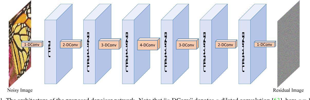Figure 1 for Learning Deep CNN Denoiser Prior for Image Restoration