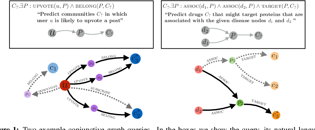 Figure 1 for Embedding Logical Queries on Knowledge Graphs