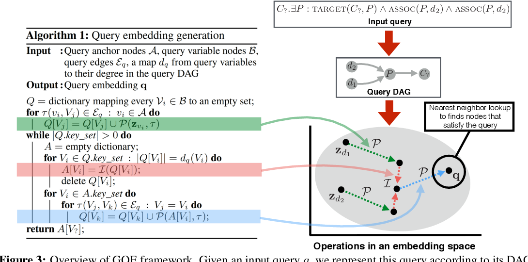 Figure 3 for Embedding Logical Queries on Knowledge Graphs