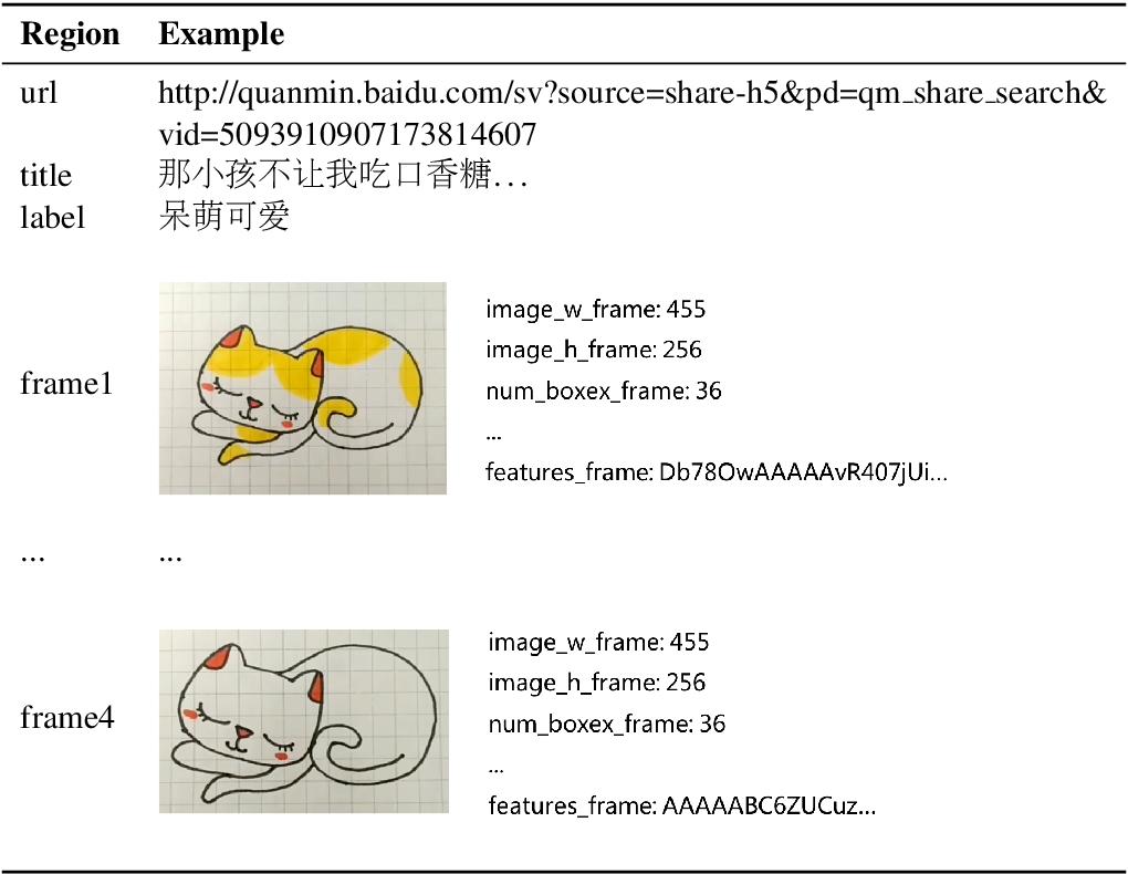 Figure 2 for A Multimodal Sentiment Dataset for Video Recommendation