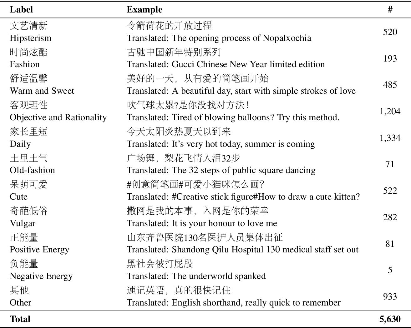 Figure 3 for A Multimodal Sentiment Dataset for Video Recommendation