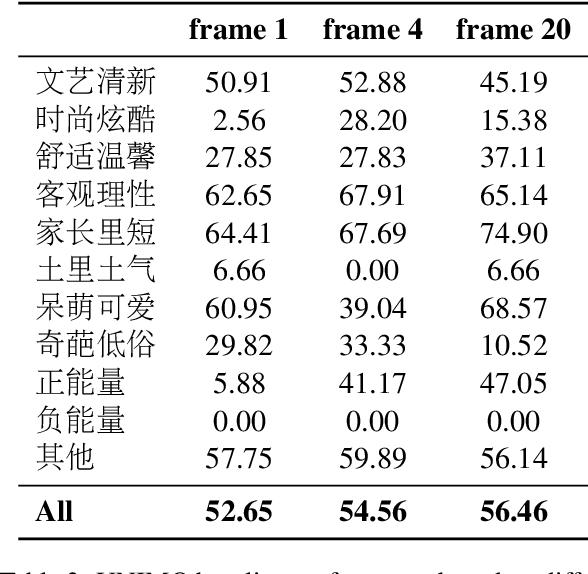 Figure 4 for A Multimodal Sentiment Dataset for Video Recommendation