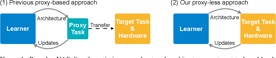 Figure 1 for ProxylessNAS: Direct Neural Architecture Search on Target Task and Hardware