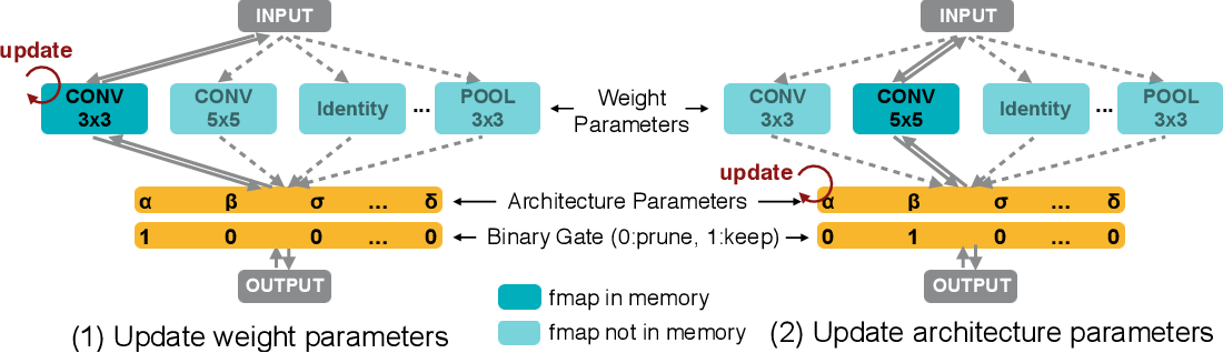 Figure 3 for ProxylessNAS: Direct Neural Architecture Search on Target Task and Hardware