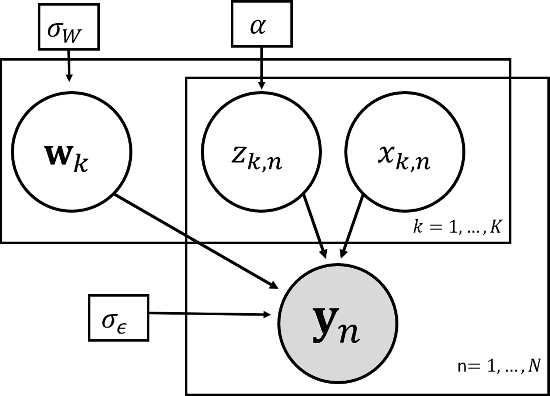Figure 1 for Latent feature sharing: an adaptive approach to linear decomposition models