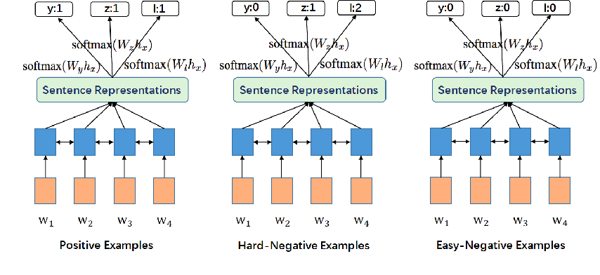 Figure 2 for DSReg: Using Distant Supervision as a Regularizer