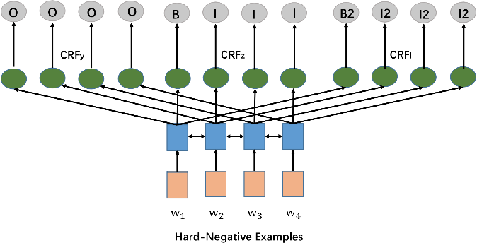 Figure 4 for DSReg: Using Distant Supervision as a Regularizer