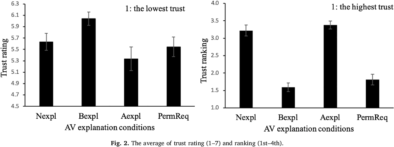 Figure 3 for Look Who's Talking Now: Implications of AV's Explanations on Driver's Trust, AV Preference, Anxiety and Mental Workload