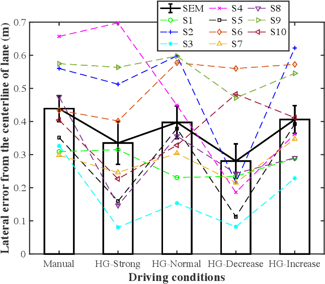 Figure 2 for Adaptive driver-automation shared steering control via forearm surface electromyography measurement