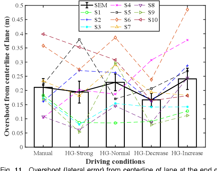 Figure 3 for Adaptive driver-automation shared steering control via forearm surface electromyography measurement