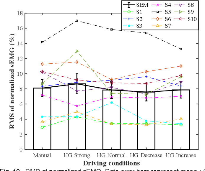 Figure 4 for Adaptive driver-automation shared steering control via forearm surface electromyography measurement