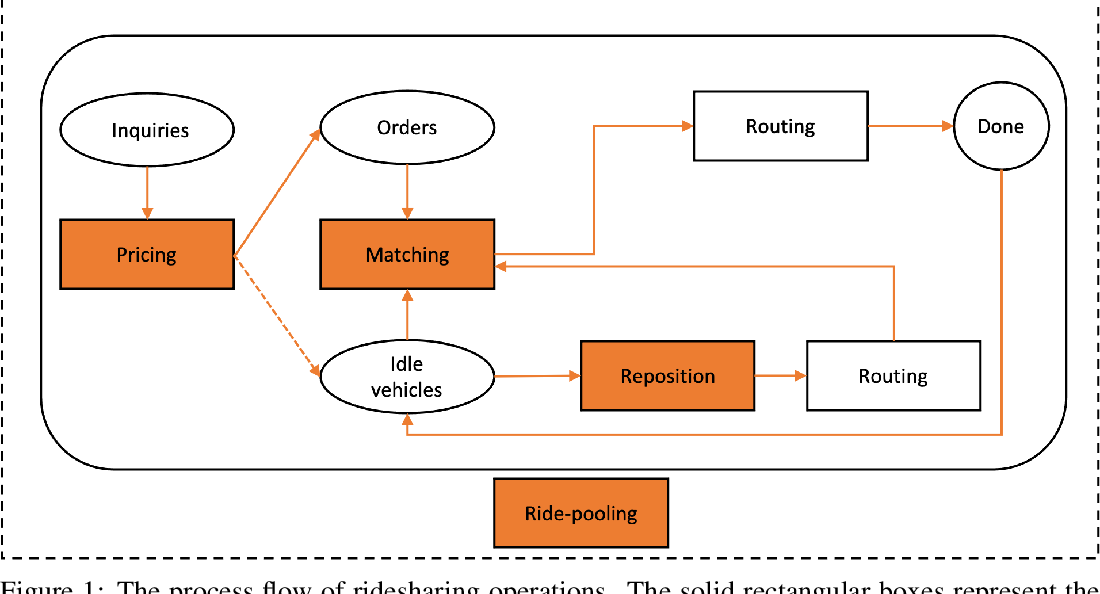 Figure 1 for Reinforcement Learning for Ridesharing: A Survey