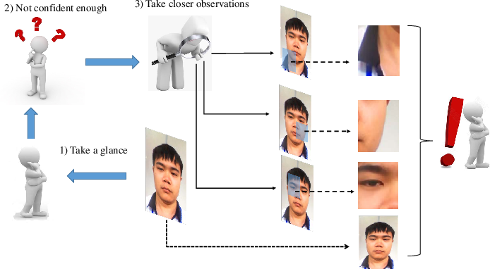 Figure 2 for DRL-FAS: A Novel Framework Based on Deep Reinforcement Learning for Face Anti-Spoofing