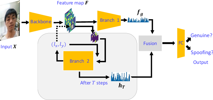 Figure 3 for DRL-FAS: A Novel Framework Based on Deep Reinforcement Learning for Face Anti-Spoofing