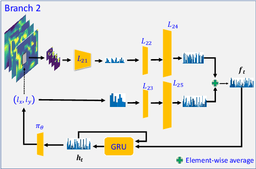 Figure 4 for DRL-FAS: A Novel Framework Based on Deep Reinforcement Learning for Face Anti-Spoofing