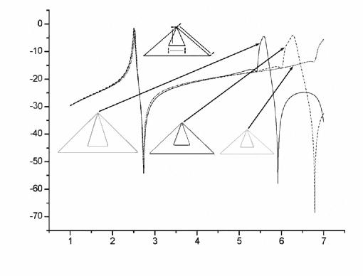 Dual Band Bandpass Filter Using Right Angled Triangular Resonator