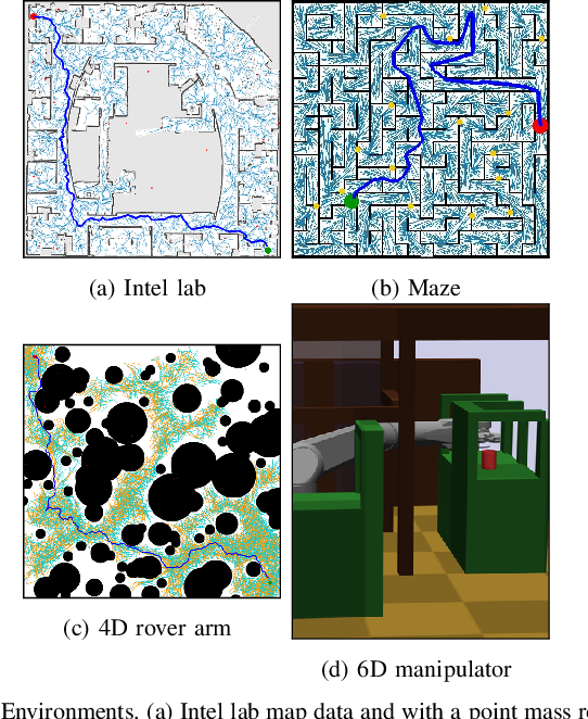 Figure 3 for Rapidly-exploring Random Forest: Adaptively Exploits Local Structure with Generalised Multi-Trees Motion Planning