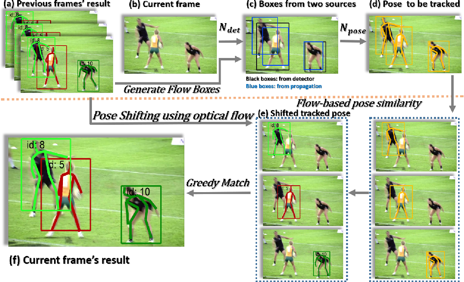 Figure 3 for Simple Baselines for Human Pose Estimation and Tracking