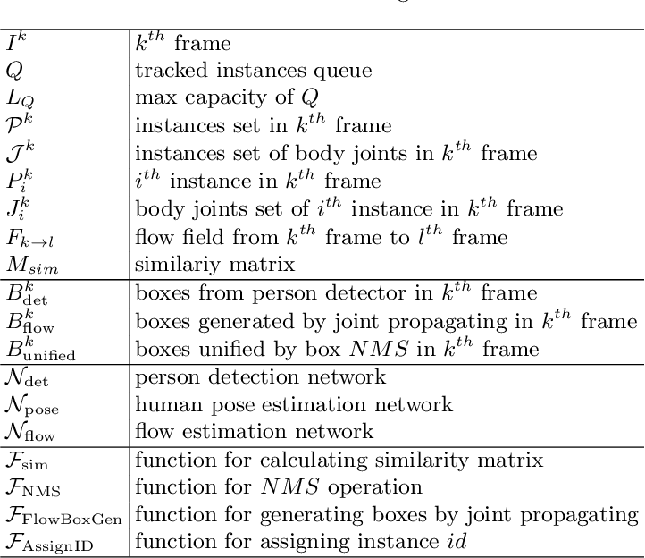 Figure 2 for Simple Baselines for Human Pose Estimation and Tracking
