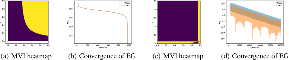 Figure 1 for Independent Policy Gradient Methods for Competitive Reinforcement Learning