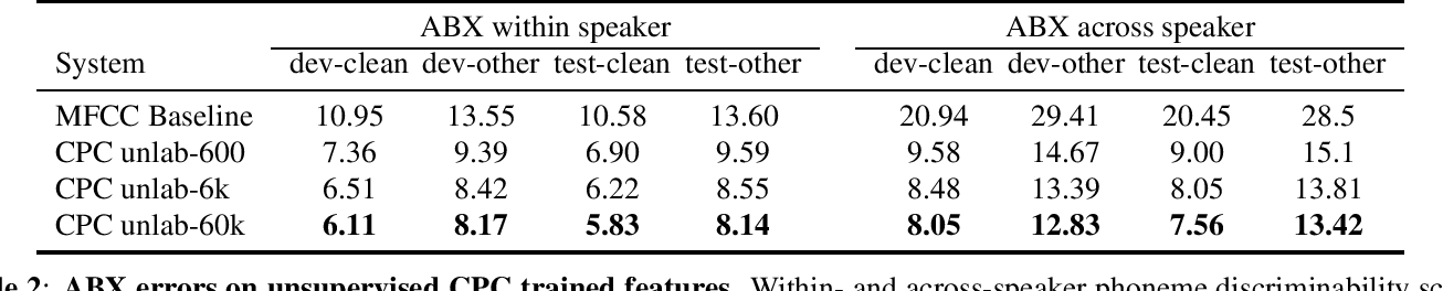 Figure 3 for Libri-Light: A Benchmark for ASR with Limited or No Supervision