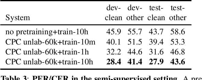 Figure 4 for Libri-Light: A Benchmark for ASR with Limited or No Supervision