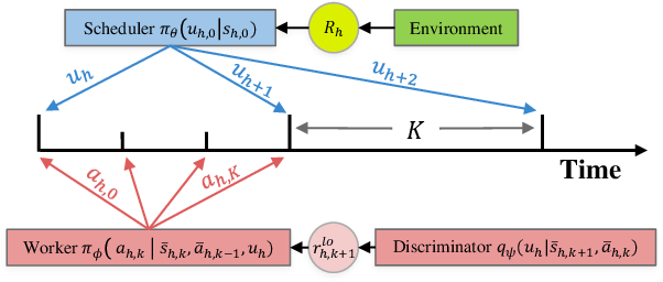 Figure 1 for Hierarchical Reinforcement Learning By Discovering Intrinsic Options