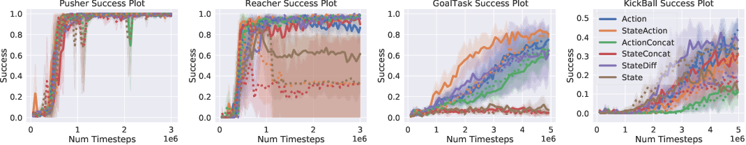 Figure 3 for Hierarchical Reinforcement Learning By Discovering Intrinsic Options