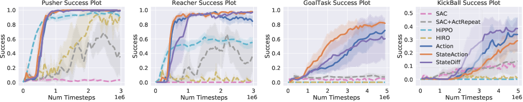 Figure 4 for Hierarchical Reinforcement Learning By Discovering Intrinsic Options