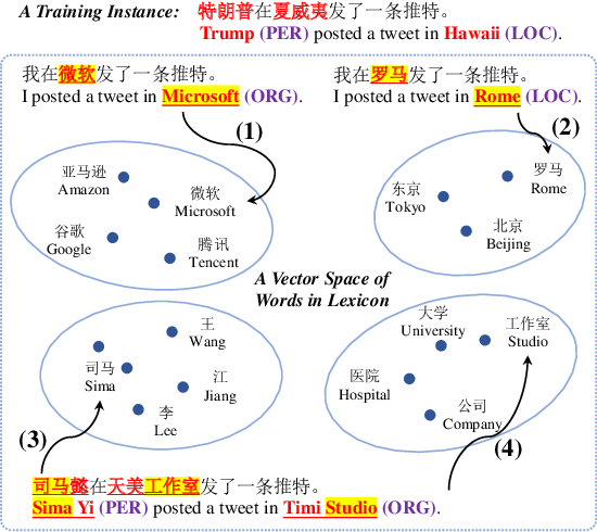 Figure 1 for Chinese Named Entity Recognition Augmented with Lexicon Memory