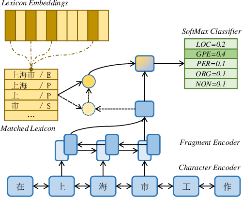 Figure 3 for Chinese Named Entity Recognition Augmented with Lexicon Memory