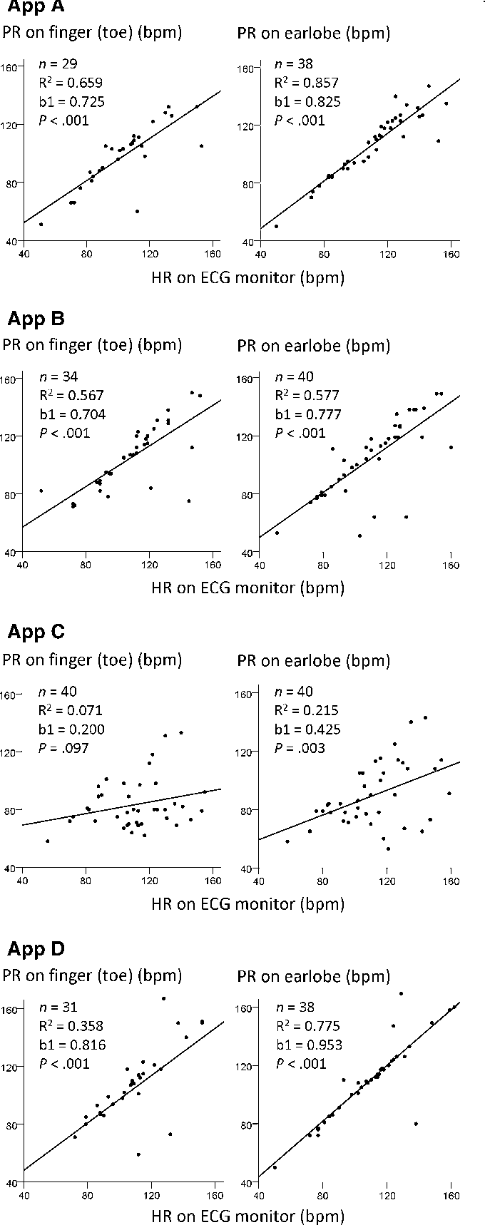 Figure 1 from Smartphone Applications (Apps) for Heart Rate