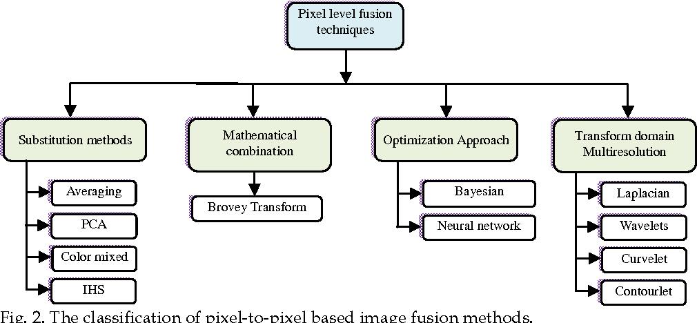 PDF] Medical Image Fusion Schemes using Contourlet Transform