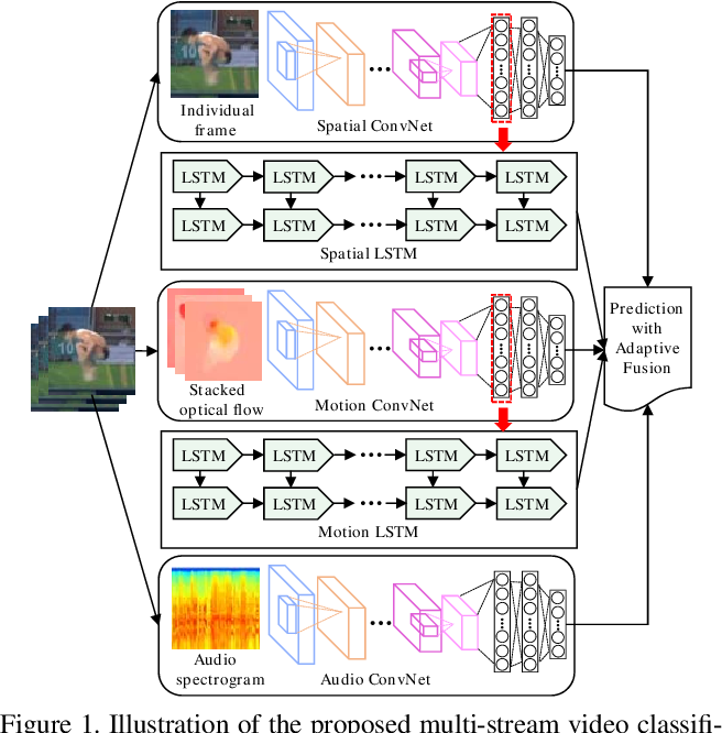 Figure 1 for Fusing Multi-Stream Deep Networks for Video Classification