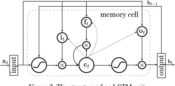 Figure 3 for Fusing Multi-Stream Deep Networks for Video Classification
