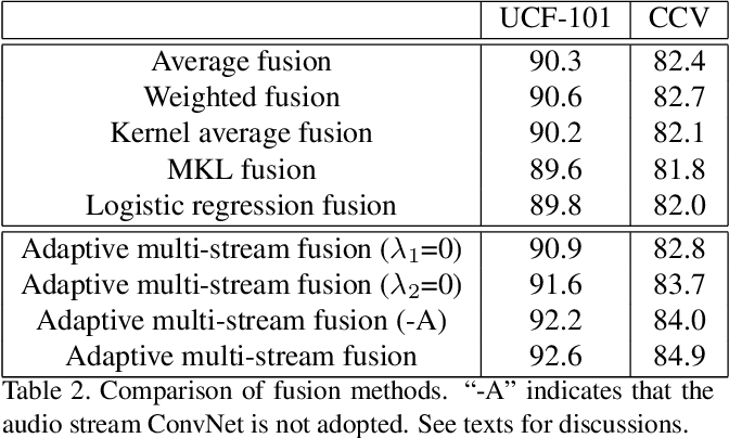 Figure 4 for Fusing Multi-Stream Deep Networks for Video Classification