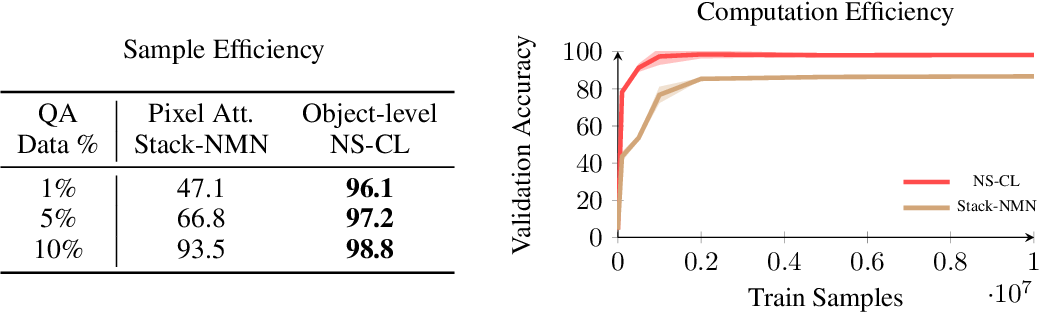 Figure 2 for How to Design Sample and Computationally Efficient VQA Models
