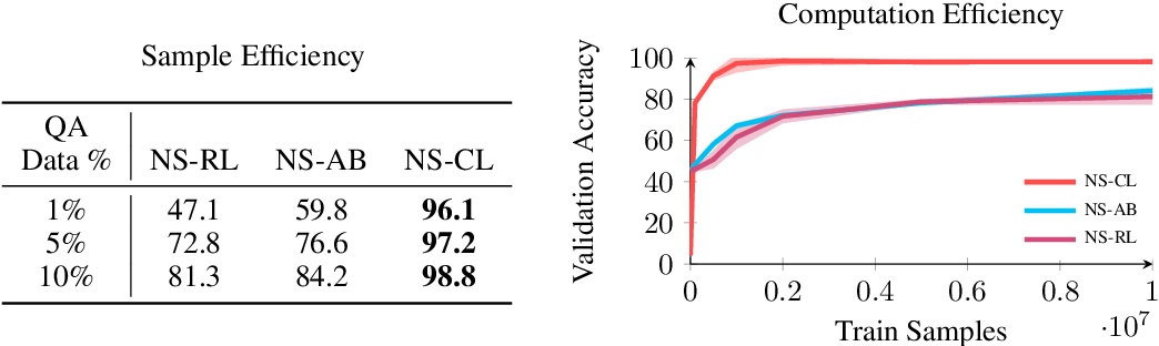 Figure 3 for How to Design Sample and Computationally Efficient VQA Models